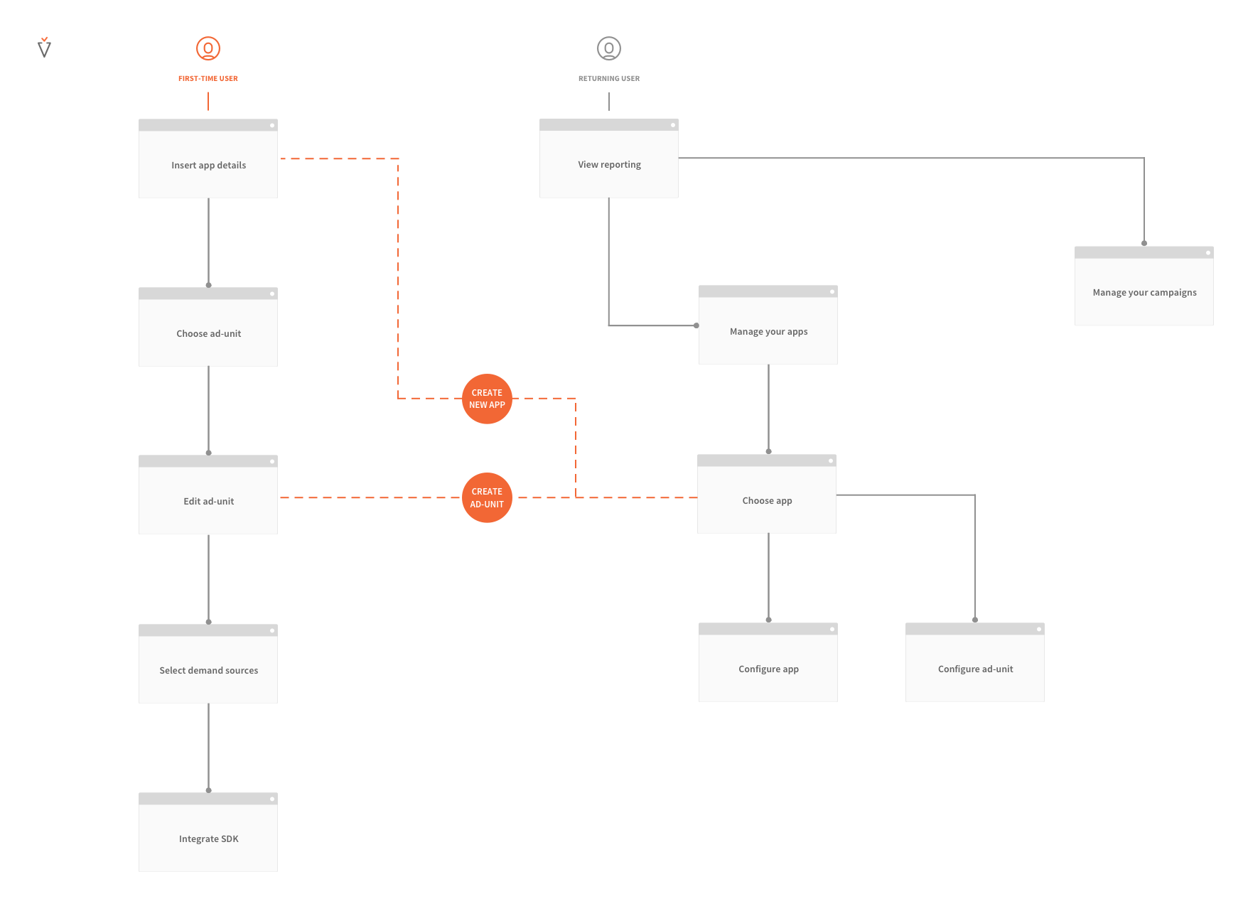 Project Avocarrot - User flow