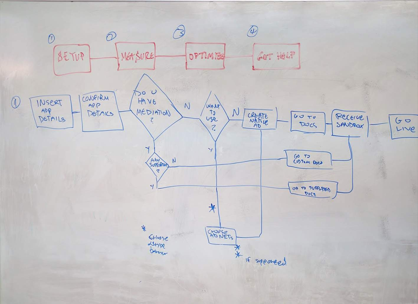 Project Avocarrot - User flow whiteboard